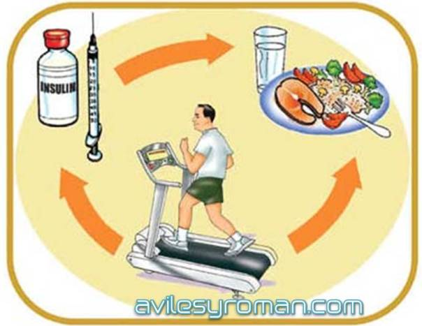 Diabetes Aviles y Roman